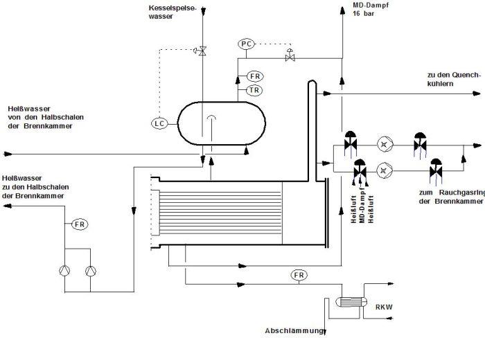 RV Dampferzeugung