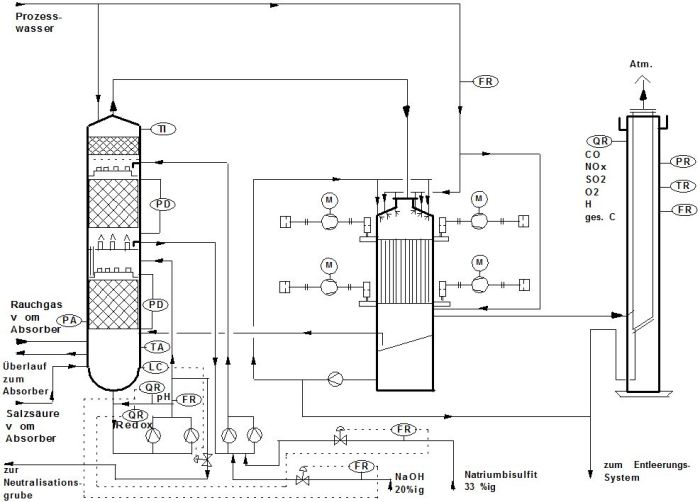 RV-Rauchgaswäsche-4